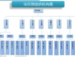 【中建】中铝科学技术研究院建设工程项目策划(共88页)
