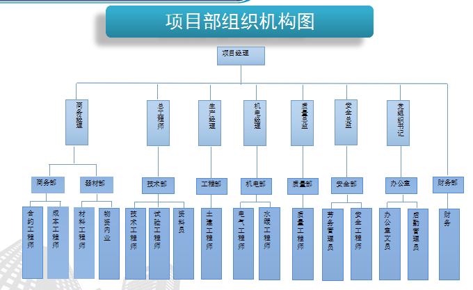 [中建]中铝科学技术研究院建设工程项目策划(共88页)