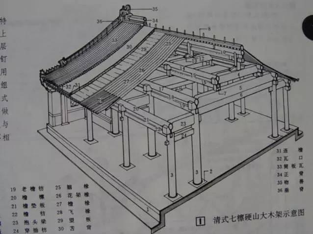 干货·中国古建筑的遗产_26
