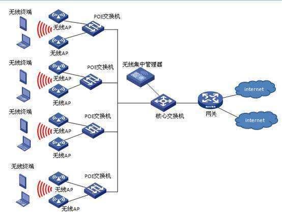 某办公楼无线网络设计方案
