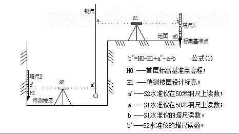 住宅小区给排水电气施工组织设计(210页)_2