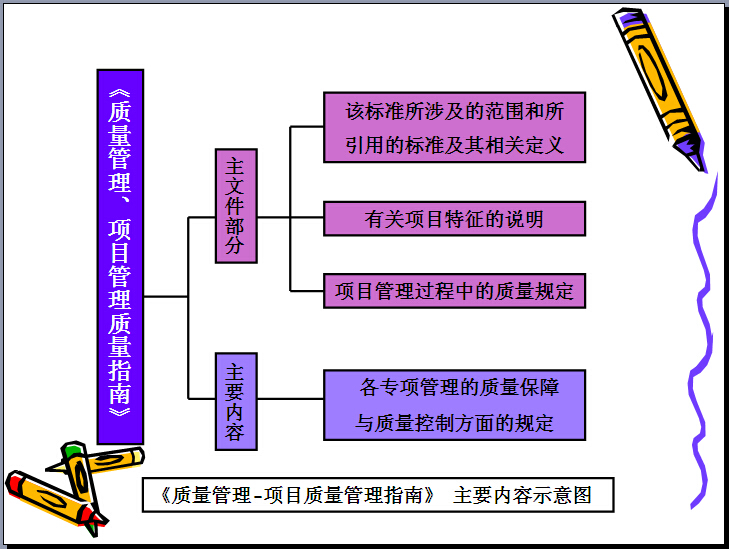 建筑工程项目管理培训讲义(331页,图文丰富)_2