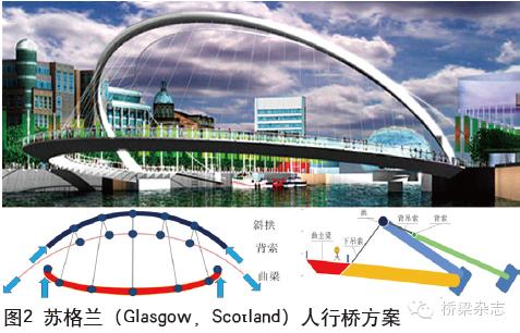 两百年来桥梁结构的组合与演变_2