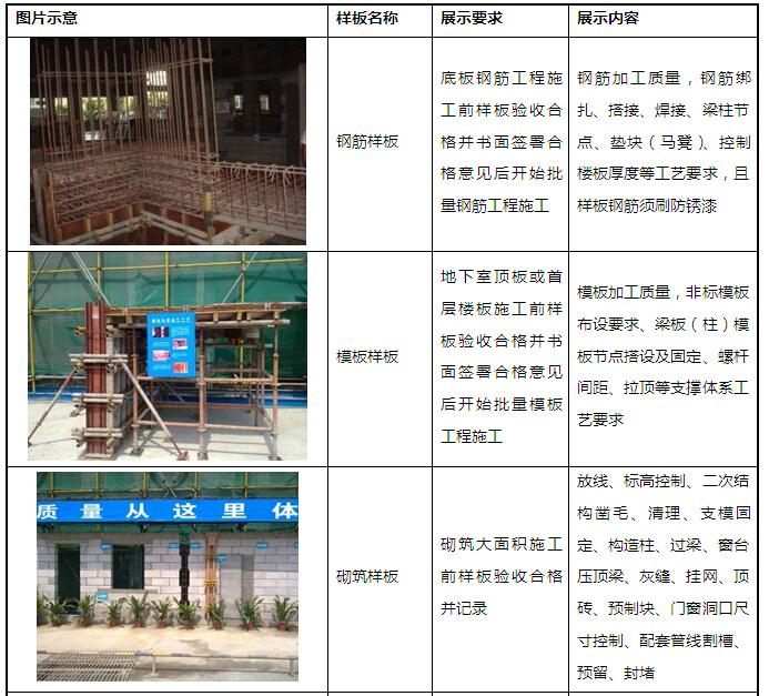 高层住宅项目工程管理实施规划(范本)