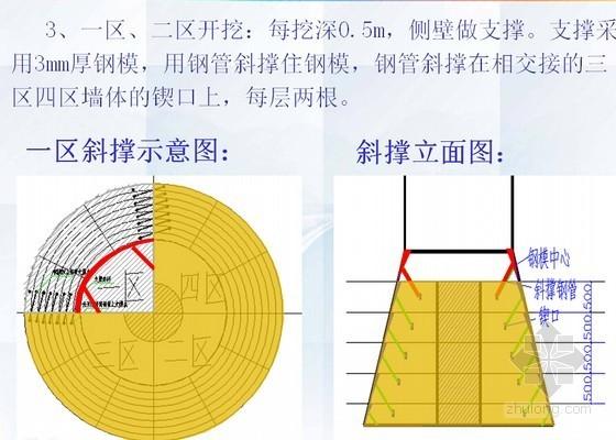 人工挖孔扩底灌注桩施工技术交底(钢模板支撑 动画演示)