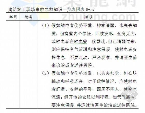 2014版房地产项目施工现场安全管理制度(安全事故制度 267页)