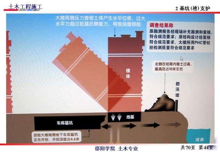 边坡支护工程施工与基坑的支护、降水_38