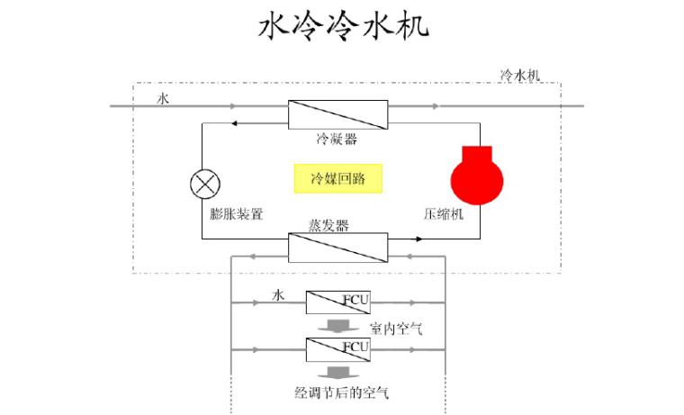 图解空调基础知识(127页PPT)