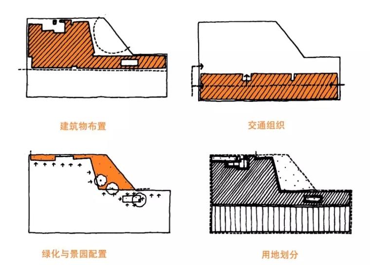 10个案例说说场地设计中我们该注意哪些问题~_17