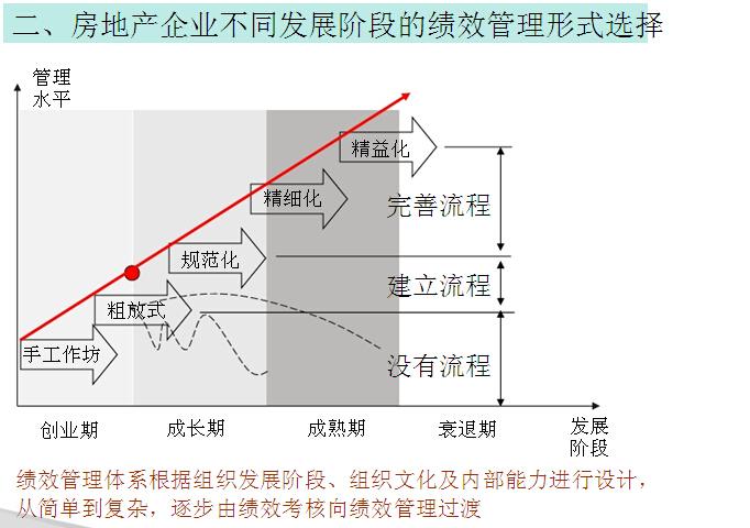房地产经营指标分解、多层级计划制定与执行(图文并茂)