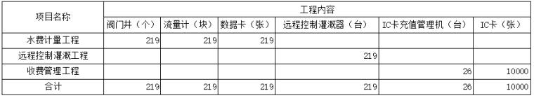 肥城市中央财政农业水价综合改革和农田水利维护养护项目实施方案_3
