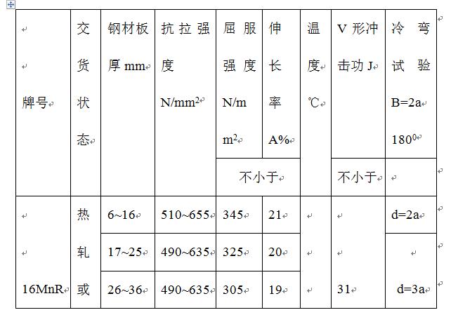 三岩龙水电站工程施工组织设计Word版(共171页)_3