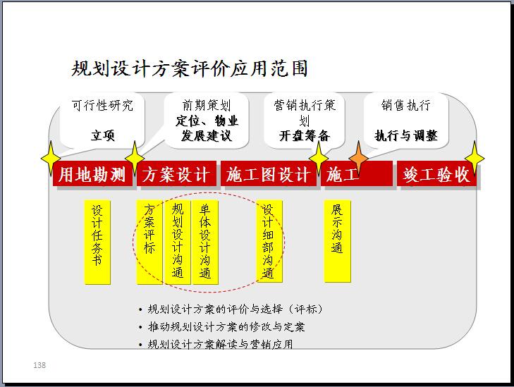 房地产住宅楼户型点评及规划全面解读(图文丰富)_4