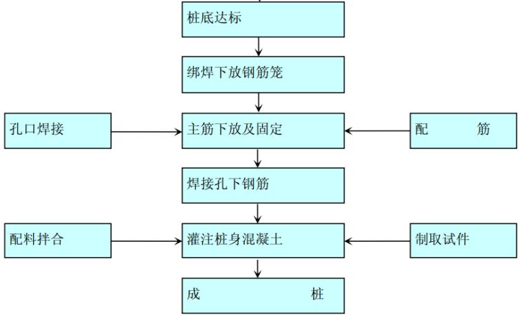 uasbsbr工艺流程图资料下载-抗滑桩工艺流程图