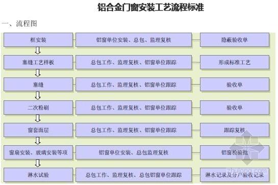 [标杆房企]房地产工程质量实测实量检查作业指引(全套文件附表格)