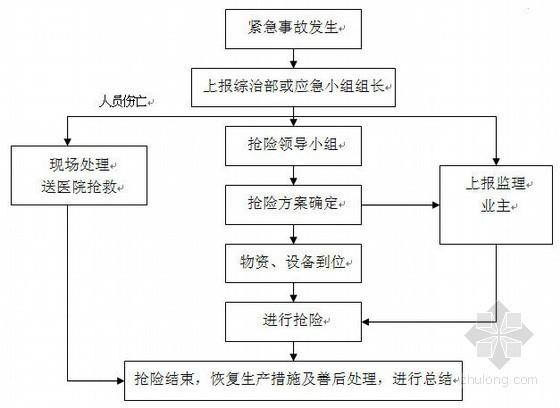 [广东]城市道路工程事故应急救援预案