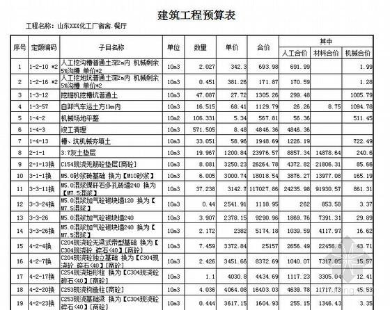 [山东]某化工厂宿舍餐厅预算书(2012-12)