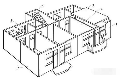 深度分析——住宅产业化相关技术