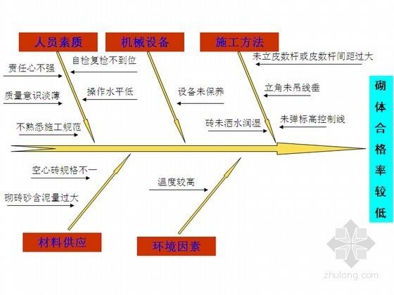 [QC成果]提高住宅楼工程砌体施工质量汇报