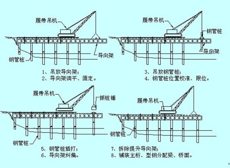 高速公路桥梁工程作业指导书汇编(二十六篇,300余页)