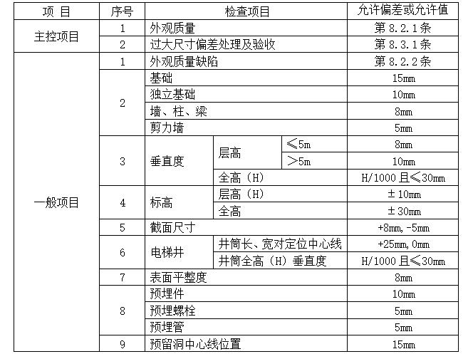 u型混凝土渠道施工方案资料下载-混凝土施工方案