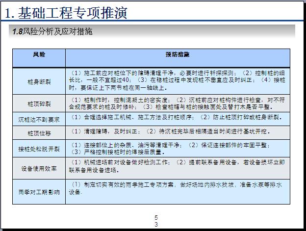 [青岛]展示中心施工推演PPT精讲(图文并茂)_2
