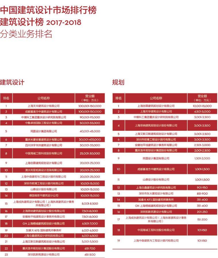 017-2018di中国民用建筑设计市场排名_7