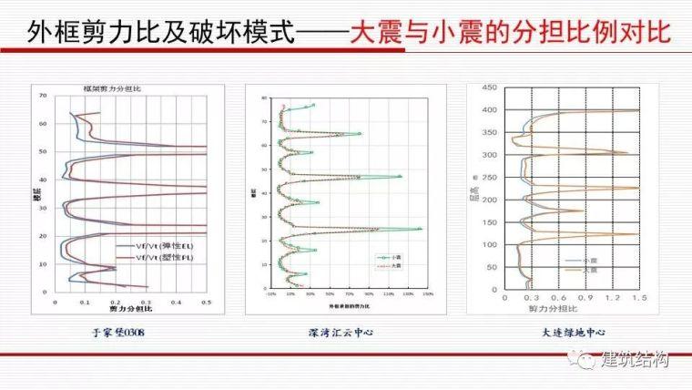华东院总工周建龙:从抗震概念设计到基于破坏模式的设计_31
