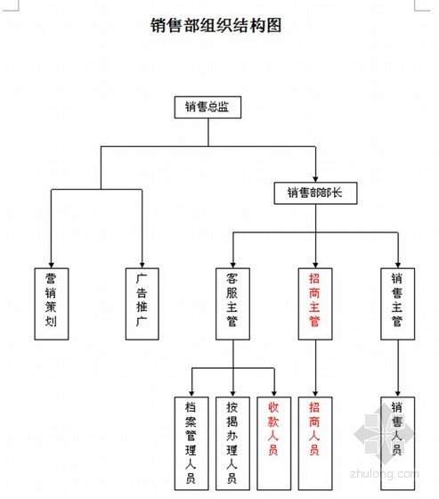 图纸管理职责资料下载-[最新]2014年知名地产企业内部管理流程及岗位职责(超详细)