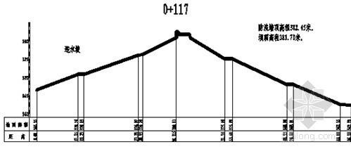 [辽宁]水库除险加固工程施工组织设计