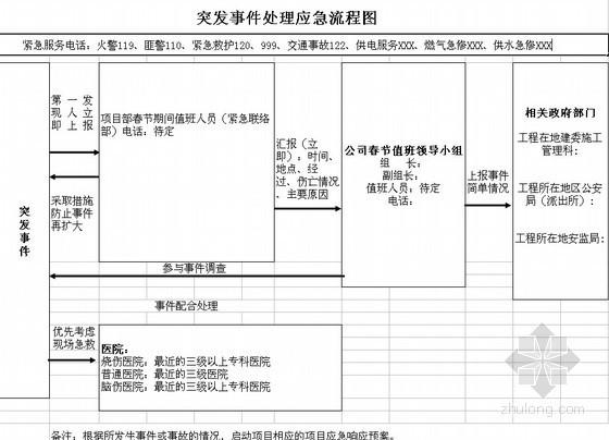 现场安保管理资料下载-[山西]科研楼工程春节前现场安全保卫措施