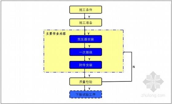 电气施工之户内外电气设备安装工程做法指导152页(图文介绍)