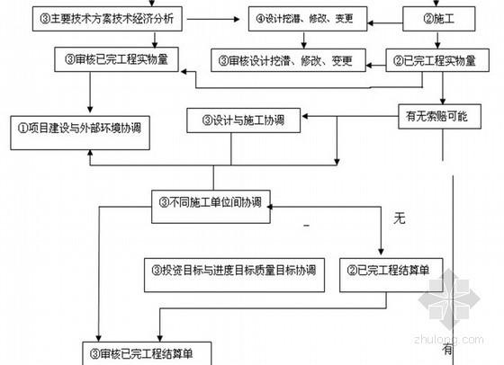 [山东]多层联排别墅工程监理规划(附流程图)