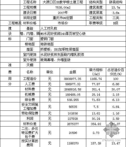 重庆地区商业用房土建工程造价指标分析(2000年-2007年)