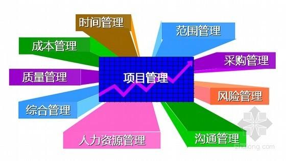 国际化工程建设项目管理九大知识体系要点分析