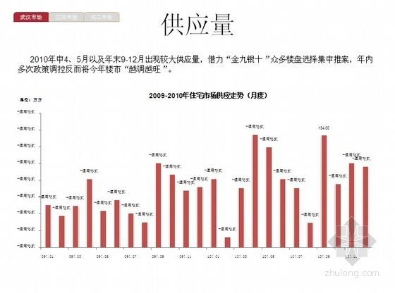 [武汉]2010年公寓、办公楼房地产市场研究分析(113页)