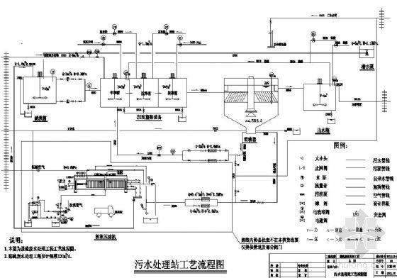 脱硫废水污水处理站工艺流程图