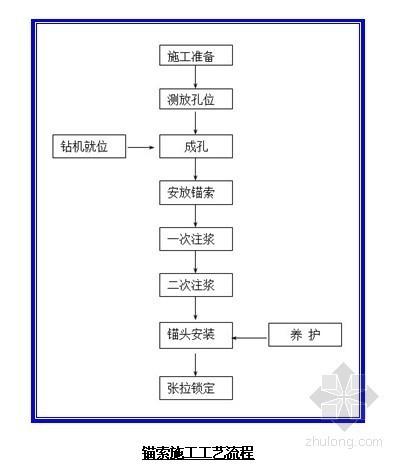 [广东]轨道交通锚索施工方案