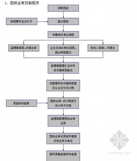 知名监理公司住宅工程详细流程图(流程图丰富)