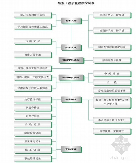 深圳某综合楼钢筋工程施工方案(直螺纹机械连接 绑扎连接)