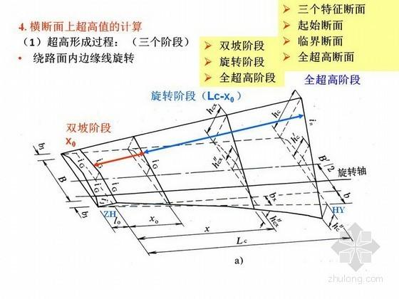 [PPT]道路工程曲线设计及计算方法详细讲义75页(超高 加宽)