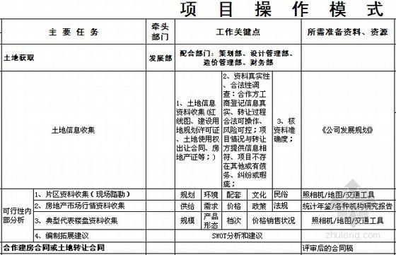 [标杆地产]房地产开发项目全过程操盘流程表格