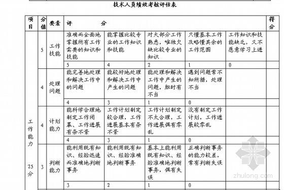 [标杆地产]房地产公司管理制度流程手册167页(全面详细)