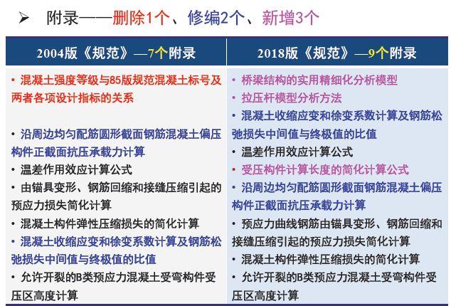 权威解读:《2018版公路钢筋混凝土及预应力混凝土桥涵设计规范》_17
