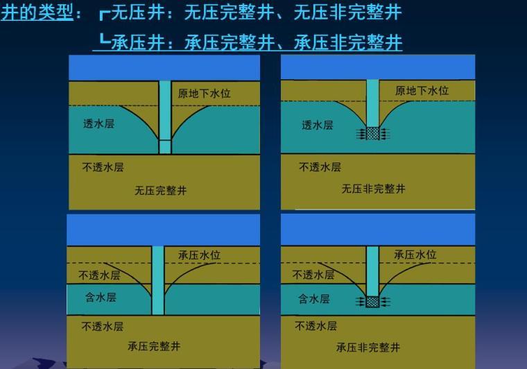 建筑工程土方工程施工技术培训讲义PPT(122页)