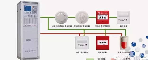 住宅小区火灾自动报警系统的设置要求!