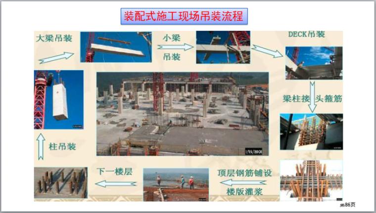 装配式建筑施工安全培训(图文并茂)-装配式施工现场吊装流程