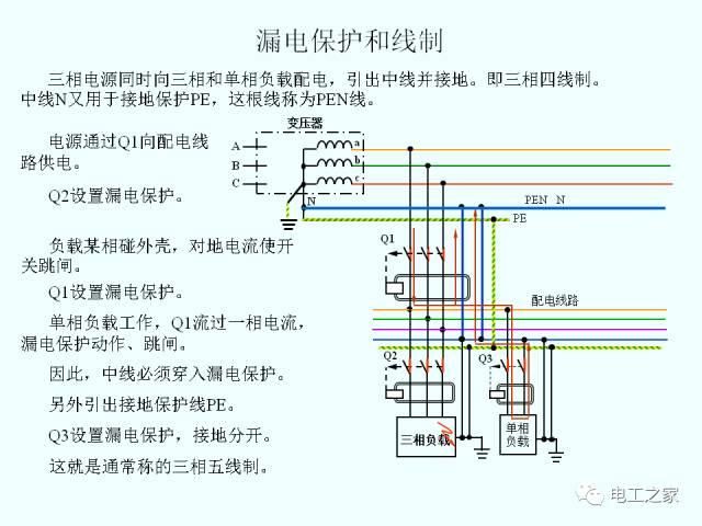 低压配电系统的供电电制和剩余电流动作保护_15