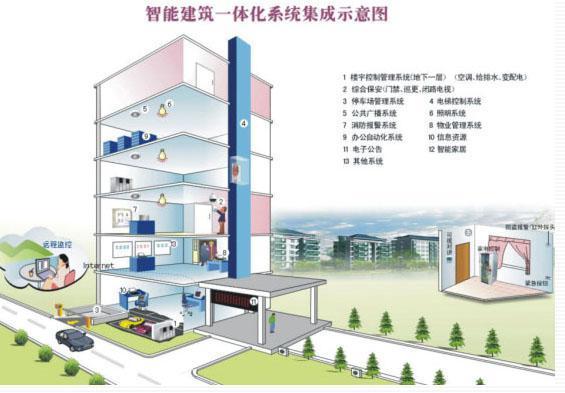 IBMS智能楼宇综合管理系统