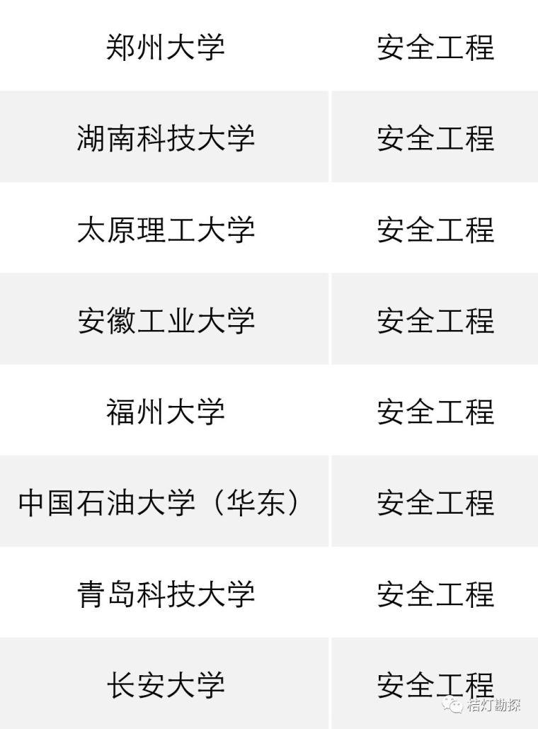 """教育部公布293个地学类工科专业进入全球""""第一方阵""""!_12"""